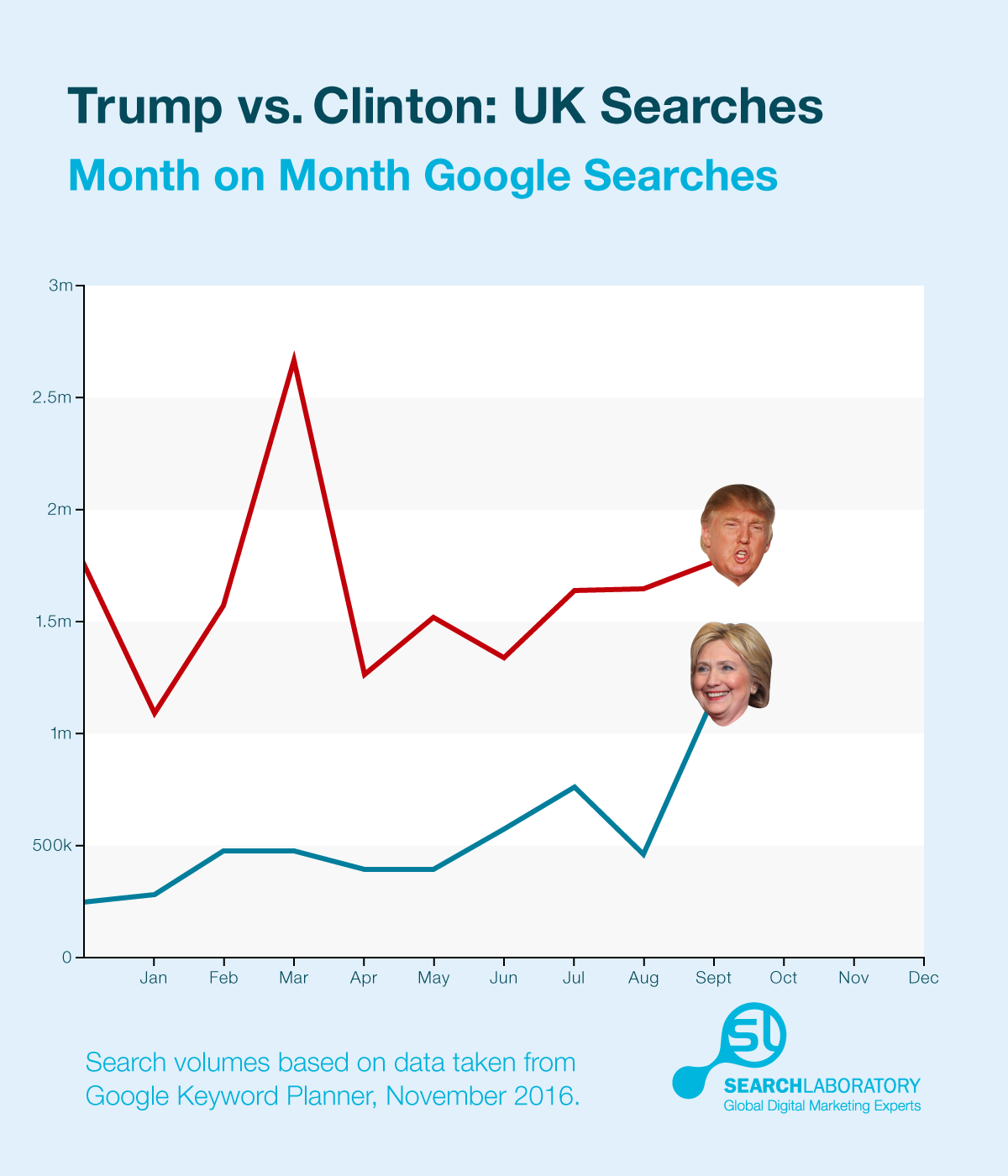 trump-clinton-search-monthly-volume