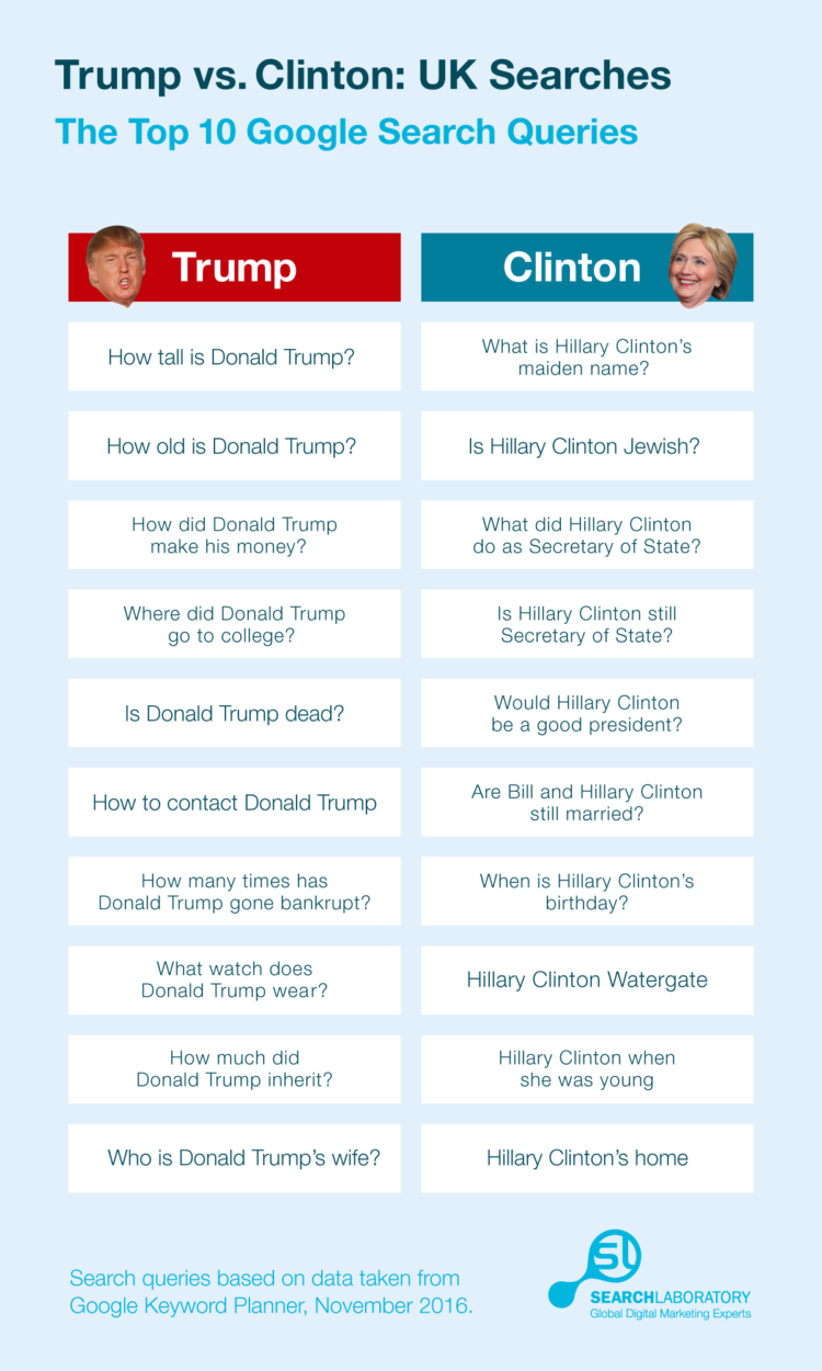 trump-clinton-search-queries