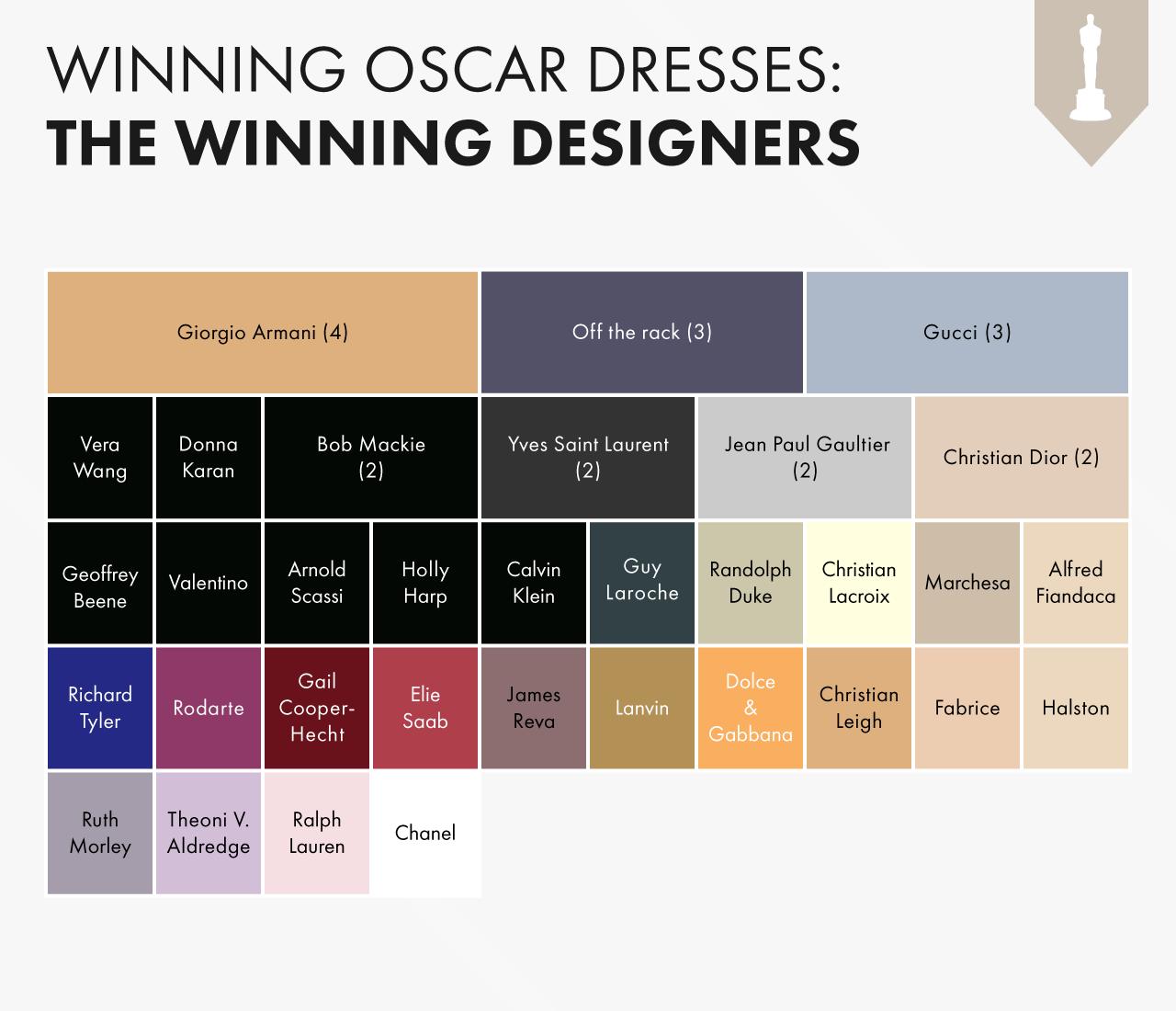 oscars-dresses-designers-us