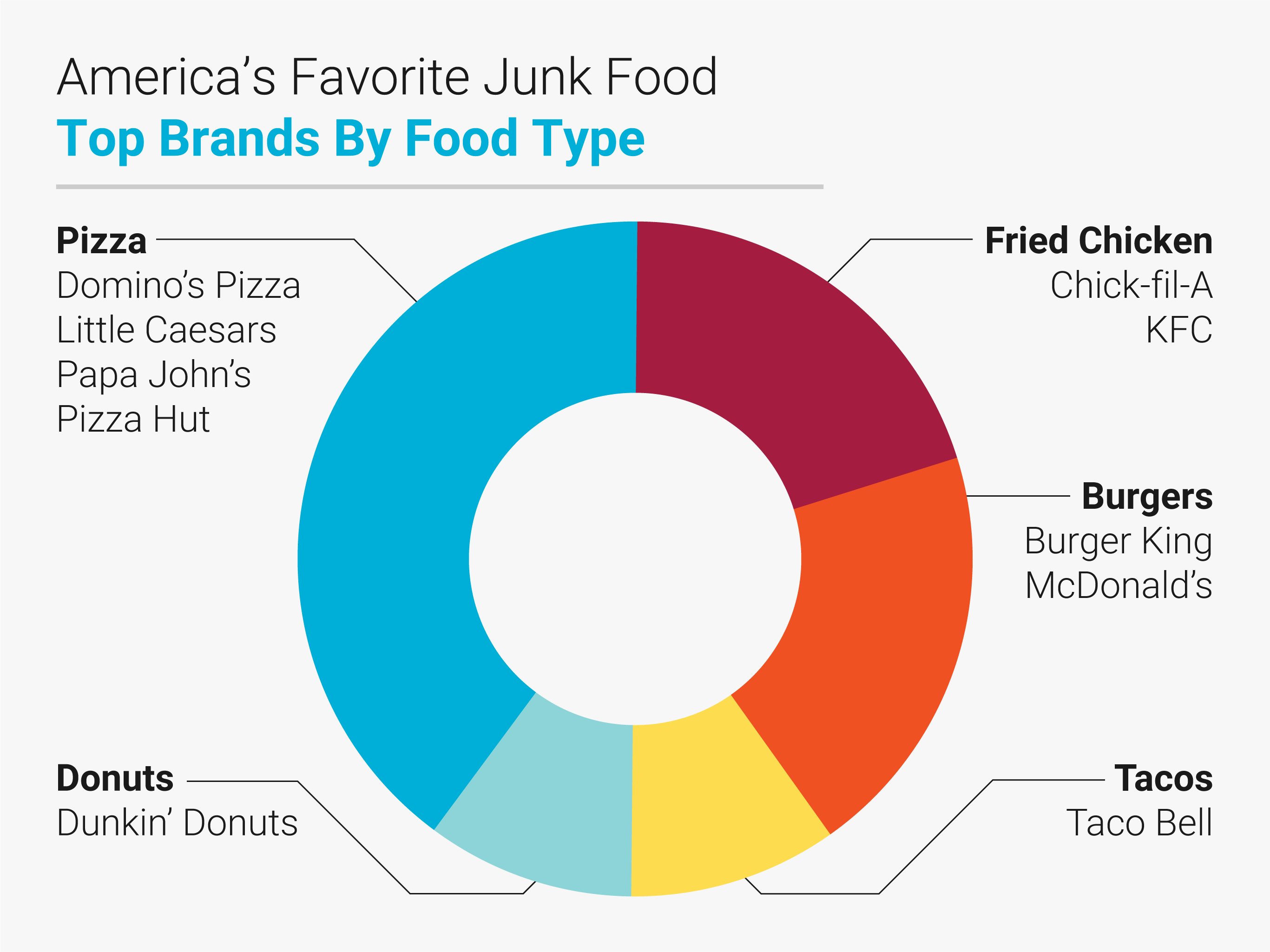 America's Favorite Junk Food | Search Laboratory