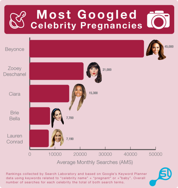 """What is Mommy Googling?"""": The Online Search Habits of New"""