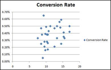 Conversion rate against mean temperature