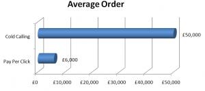 B2B PPC Average Order