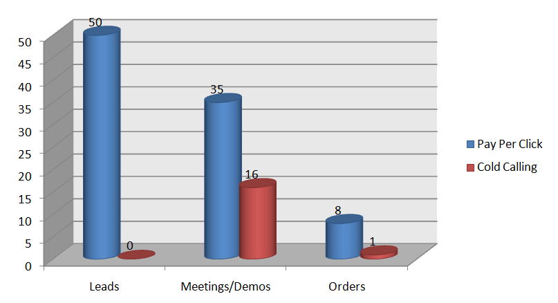 B2B PPC vs Cold Calling Stats