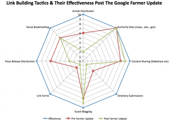 link building spider diagram