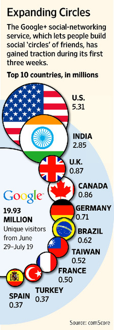Google+ Plus uptake by geographic region