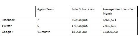 Comparison of volume of subscribers to various social networks