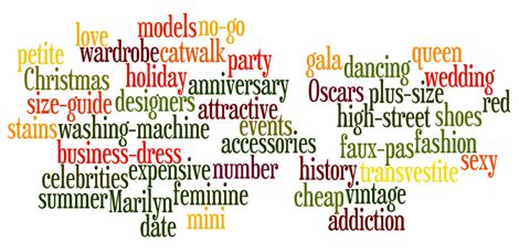 Creative Keyword Cloud