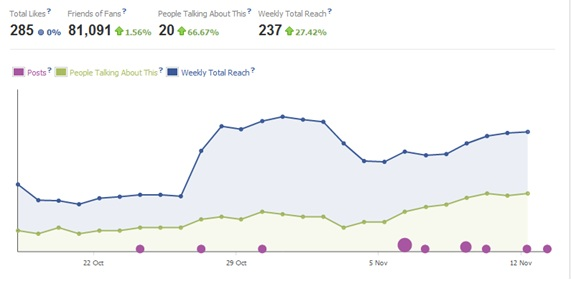 Measuring Social Influence with Facebook Insights