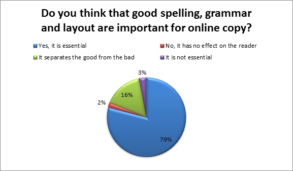 Spelling, Grammar and Layout Results