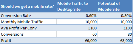 Justifying a mobile site build