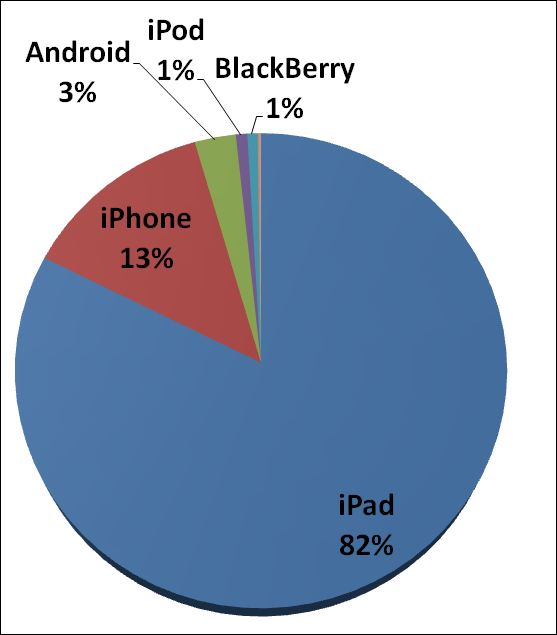 Mobile device traffic share 2012