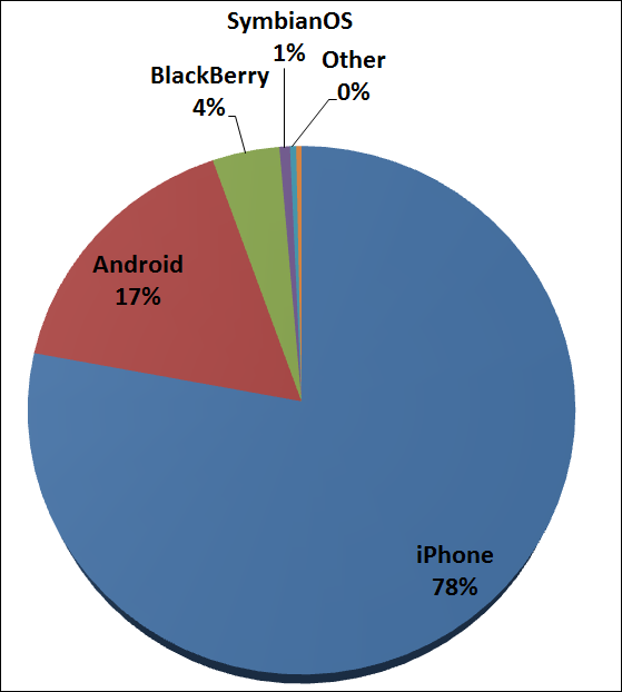 Smart phone traffic share