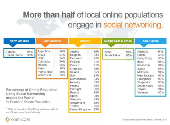 Percentage of Online Population Using Social Media