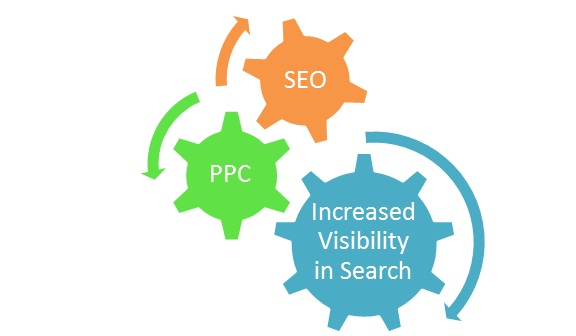 Increased Search Engine Visibility