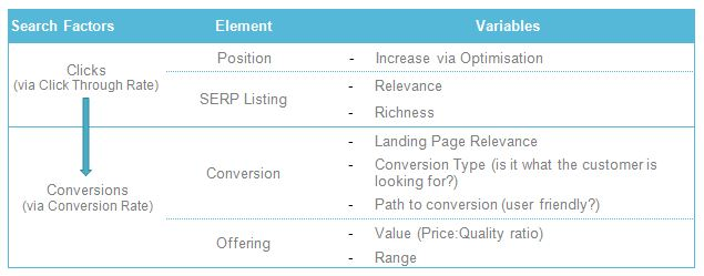 Similarities between SEO and PPC