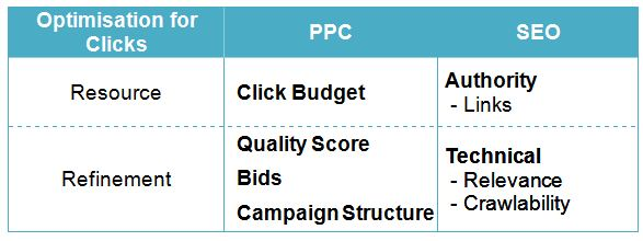Similarities between SEO and PPC Table