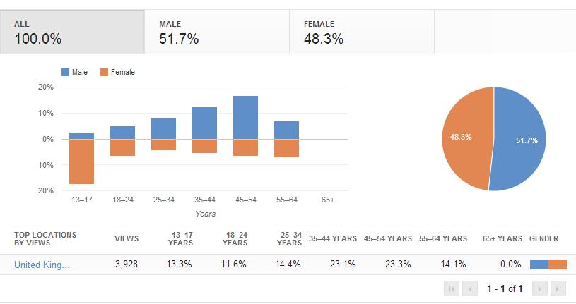 Viral video age statistics