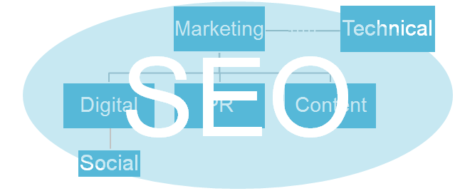 SEO in a business