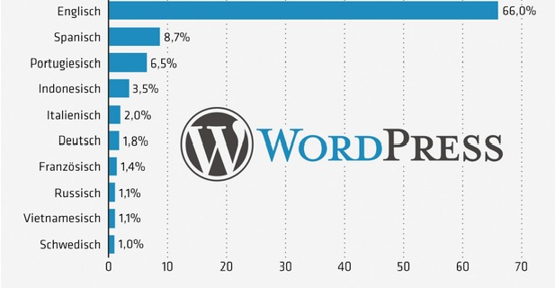 wordpress in Germany