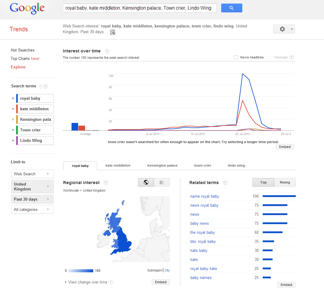 Royal baby searches