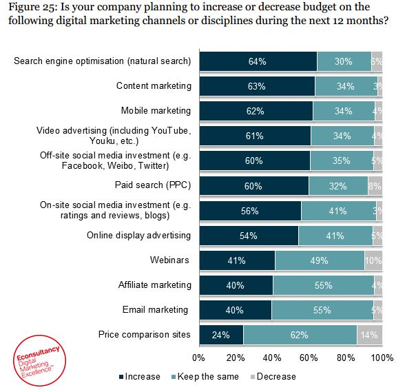 Digital marketing budgets in Asia