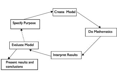 mathematical-modelling-for-ppc1