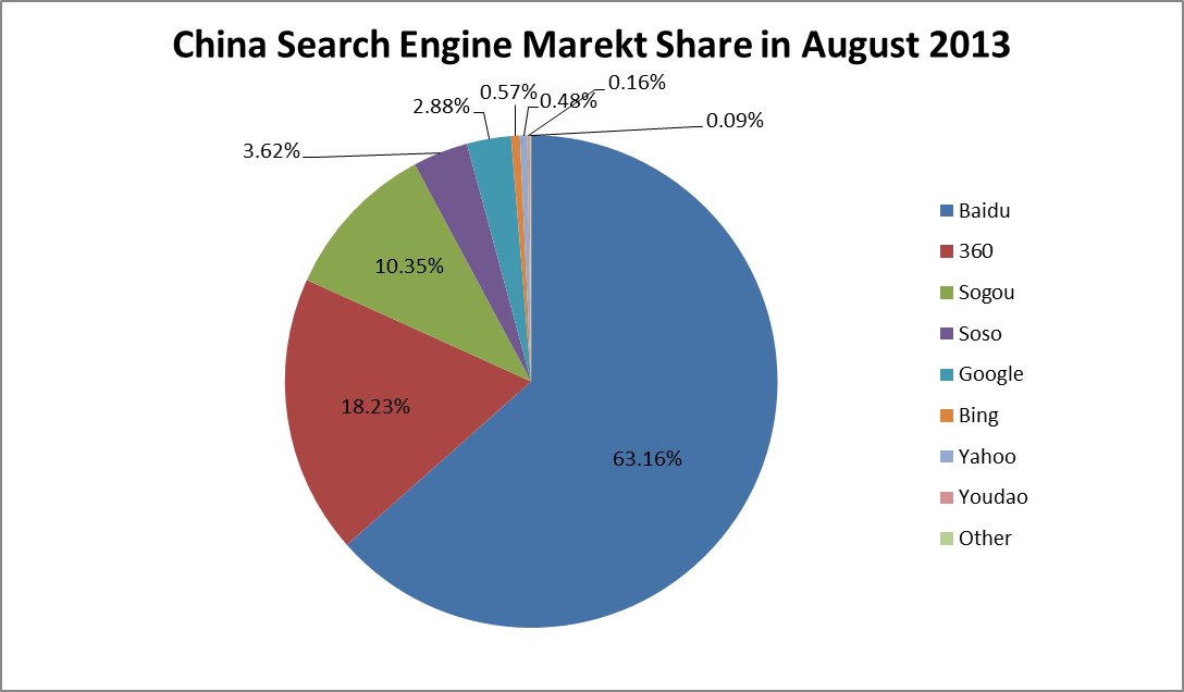search engine market share 2013 China
