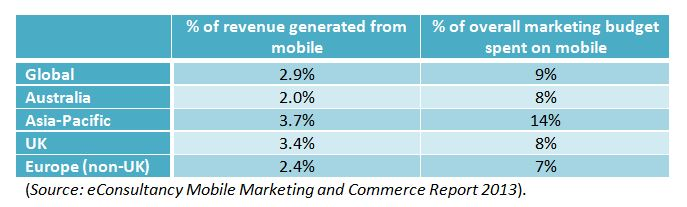 Mobile Revenue vs Marketing Budget
