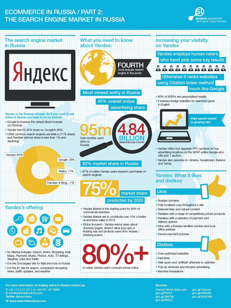 Russian ecommerce