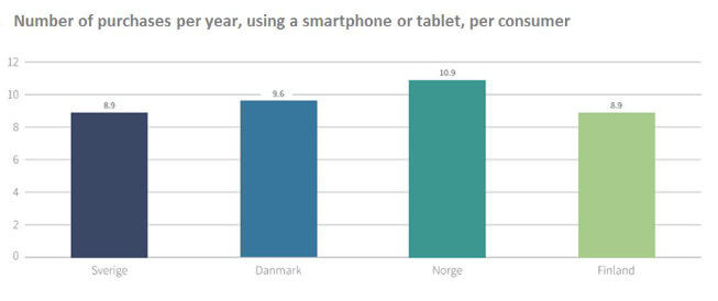 Number of purchases per year per person in Nordic countries