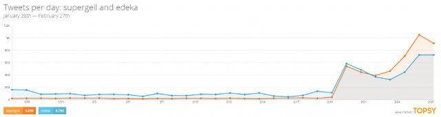 Tweets per day-supergeil
