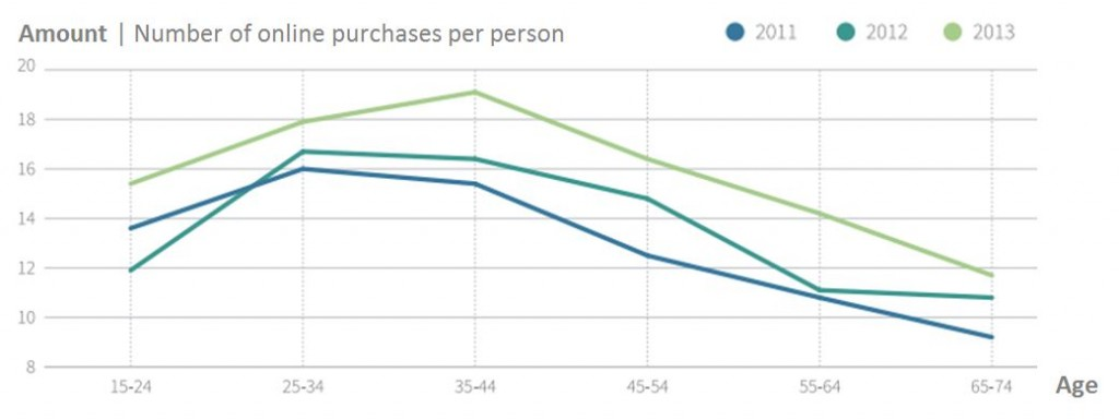 Number of purchases per person