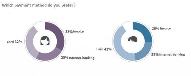 Preferred payment method