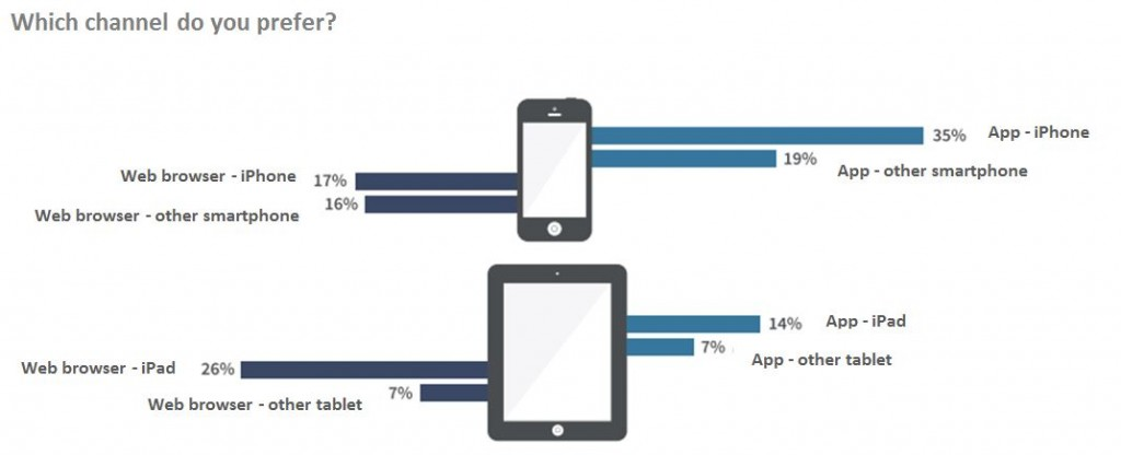 Preferred channel on mobile device