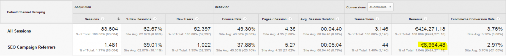 valuing SEO campaigns