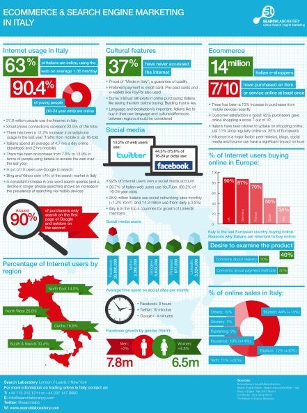 Italian.SEM.Infographic