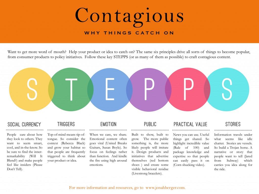 STEPPS Contagious Framework