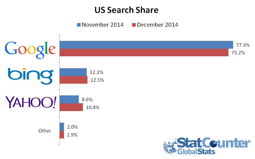 us-search-share-dec