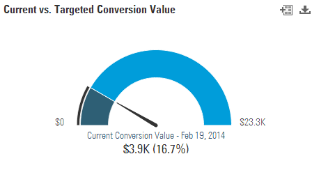 targeted conversion rate