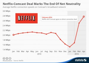 Netflix Comcast Deal
