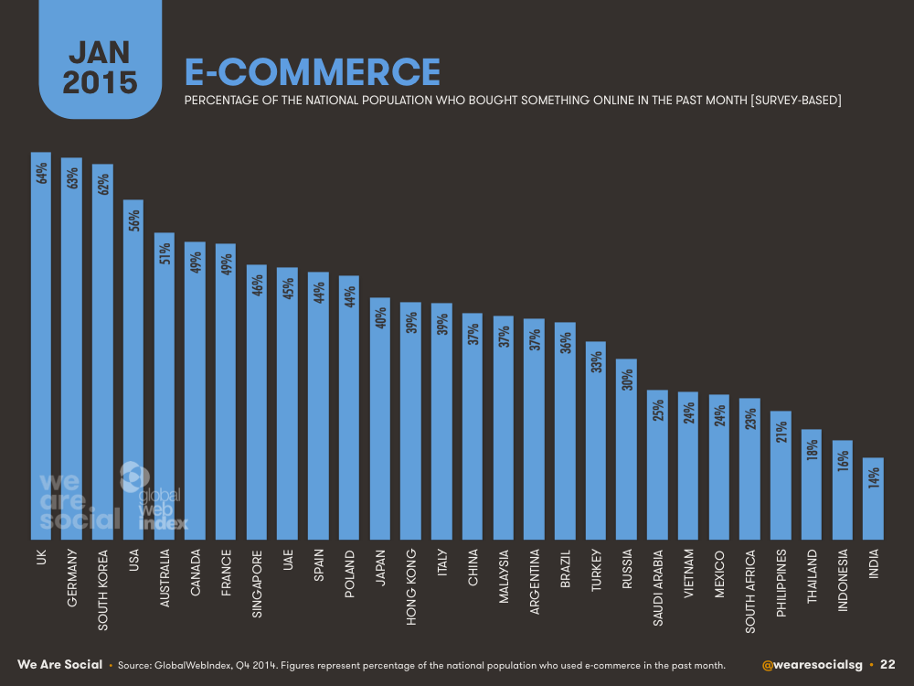 ecommerce by country