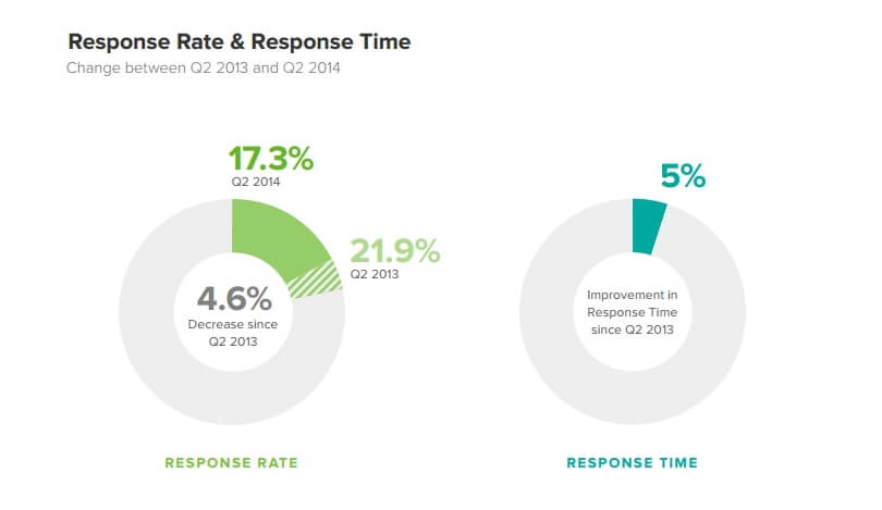 Response Rate and Response Time