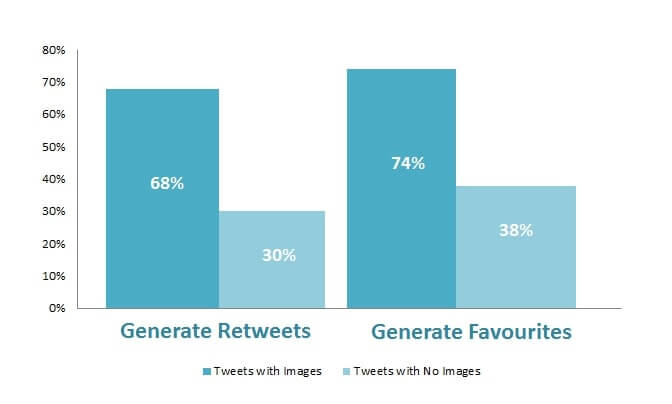 Retweets and favourites