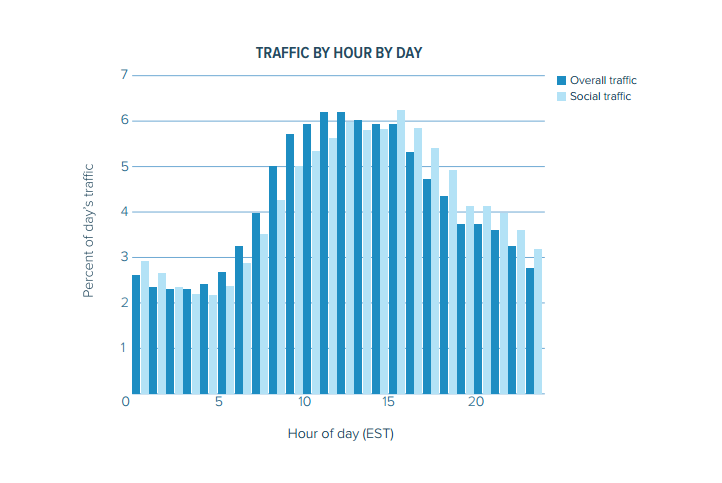 Traffic by hour of day