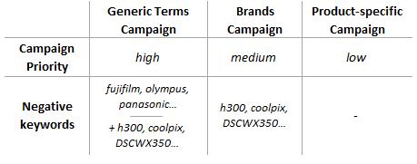 Product and brand negative keywords