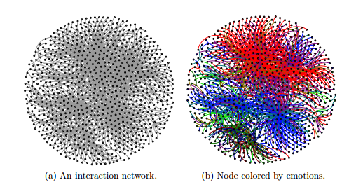 Visualisation of how emotions travel across social media
