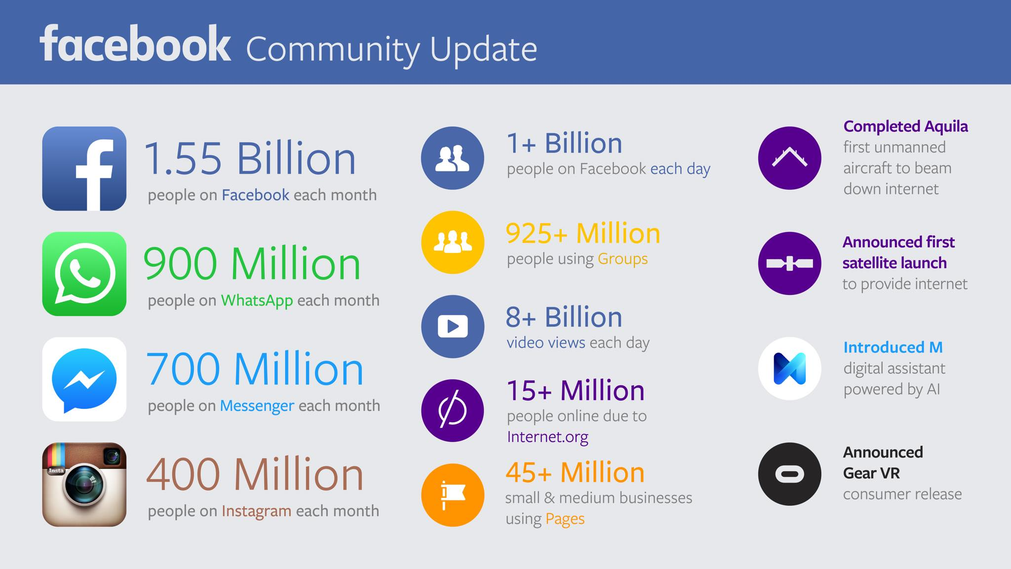 Facebook Community Update