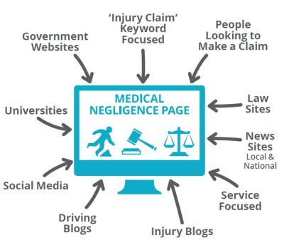 Legal Med Neg