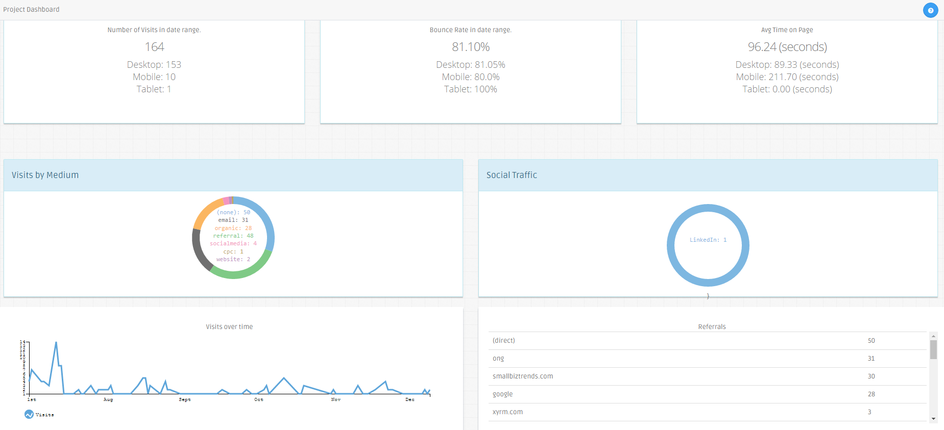 GA LinkLab dashboard